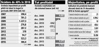 Grafic: Evoluţia impozitului pe profit plătit de bănci la buget în perioada 2007-2016 (mil. lei)