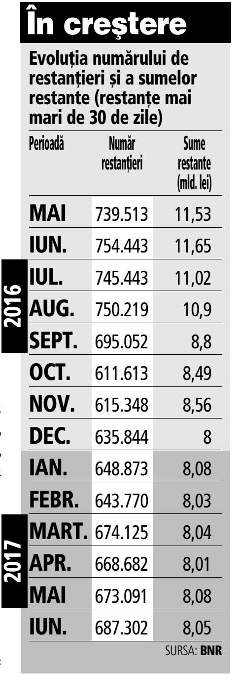Grafic: Evoluţia numărului de restanţieri şi a sumelor restante (restanţe mai mari de 30 de zile)