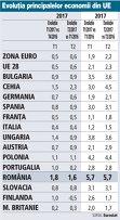 Grafic: Evoluţia principalelor economii din UE