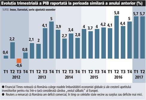 Grafic: Evoluţia trimestrială a PIB raportată la perioada similară a anului anterior (2012-2017; %)