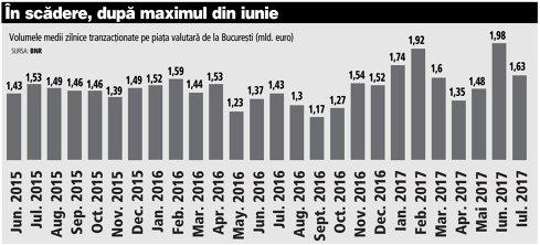 Grafic: Volumele medii zilnice tranzacţionate pe piaţa valutară de la Bucureşti (Jun. 2015 - Iul. 2017; mld. euro)