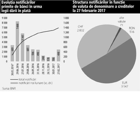 Grafic: Evoluţia notificărilor primite de bănci în urma legii dării în plată