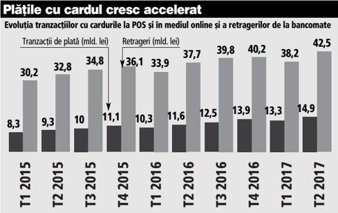 Grafic: Evoluţia tranzacţiilor cu cardurile la POS şi în mediul online şi a retragerilor de la bancomate (T1 2015-T2 2016)