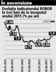 Grafic: Evoluţia indicatorului ROBOR la trei luni de la începutul anului 2015 (% pe an)