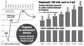Comisia naţională de prognoză: Deficitul de cont curent va rămâne sub 3% din PIB şi se vor crea peste un milion de joburi în următorii cinci ani