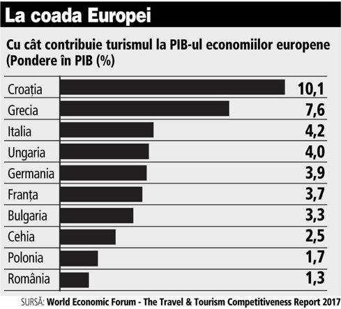 Grafic: Cu cât contribuie turismul la PIB-ul economiilor europene (Pondere în PIB (%)