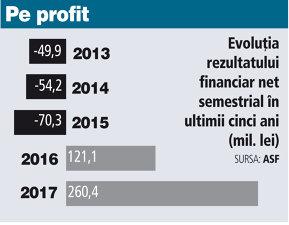 Piaţa de asigurări la S1 2017: profitul s-a dublat, ajungând la 260 mil. lei, pe fondul vânzărilor în creştere de poliţe facultative