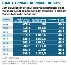 Cele mai mari 1.000 de companii din România au jumătate din cifra de afaceri totală din business