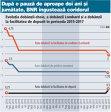Grafic: Evoluţia dobânzii-cheie, a dobânzii Lombard şi a dobânzii la facilitatea de depozit în perioada 2015-2017