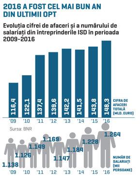BNR: Companiile controlate de investitori străini au avut afaceri de 148 mld. euro şi 1,26 milioane de salariaţi