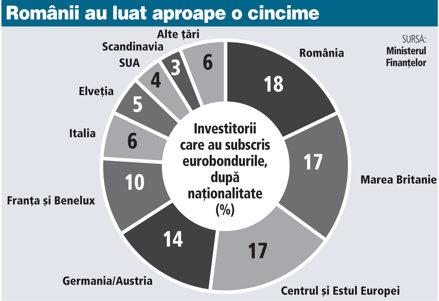 Banii se plimbă în cerc. Ministerul Finanţelor a vândut pe piaţa externă obligaţiuni de 1 mld. euro, din care 20% au fost cumpărate de români