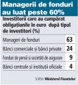 Grafic: Investitorii care au cumpărat obligaţiunile în euro după tipul de investitori (%)