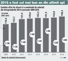 BNR: Companiile controlate de investitori străini au avut afaceri de 148 miliarde de euro şi 1,26 milioane de salariaţi