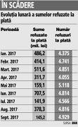 Companiile nu au probleme de lichiditate. Refuzurile la plată au scăzut de aproape trei ori în septembrie 2017 faţă de luna precedentă