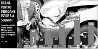 Românii au plătit cu 8% mai mult pe RCA în prima jumătate a anului. Pentru transportatori asigurarea s-a ieftinit cu 18%