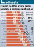 Grafic: Evoluţia creditării private pentru populaţie şi companii în ultimul an