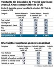Grafic: Veniturile bugetului general consolidat în octombrie 2017, faţă de octombrie 2016
