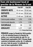 Grafic: Cum stă businessul local al grecilor de la Piraues la 9 luni