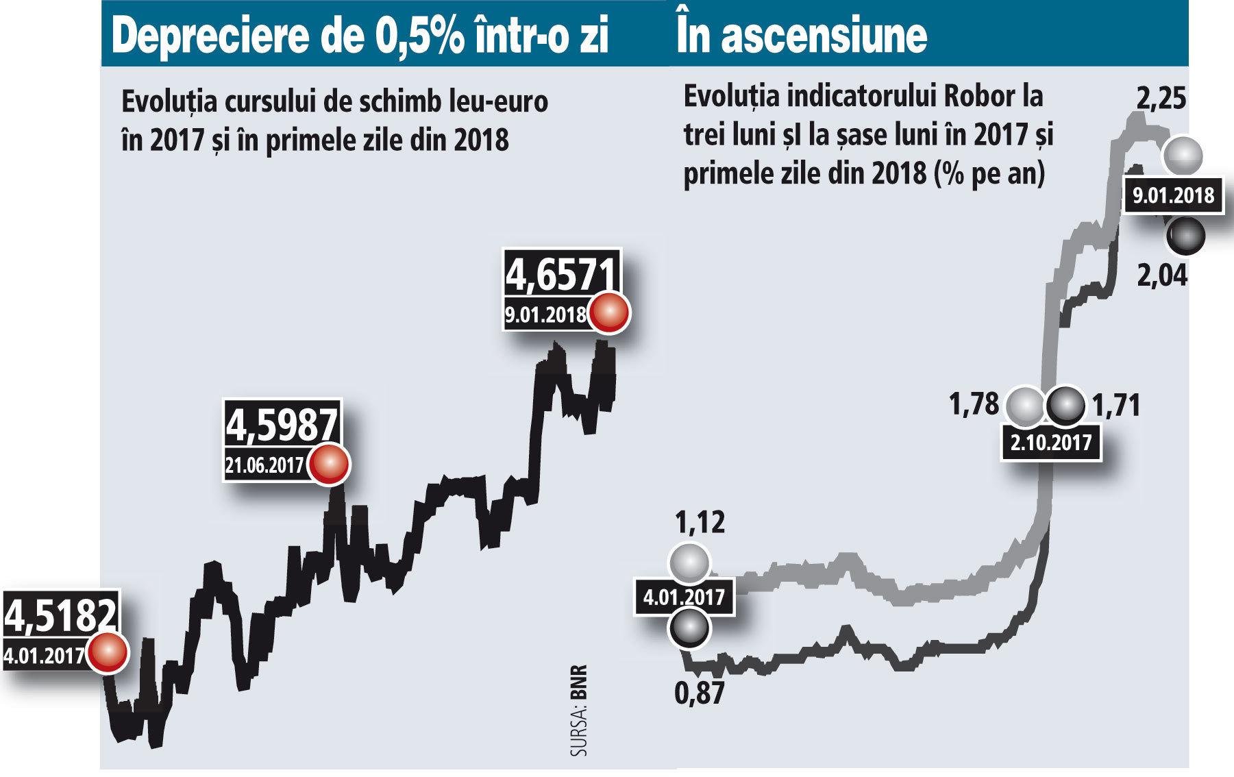 Cursul şi dobânzile au crescut după decizia BNR de a majora dobânda-cheie. Analiştii speră că BNR va acţiona gradual, susţinând că o întărire agresivă a politicii monetare poate afecta investiţiile