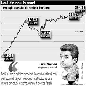 Liviu Voinea, viceguvernator al BNR: Noi am semnalat deja că vrem o volatilitate limitată a ratelor de dobândă la lei. În aceste condiţii, cursul ar putea avea o volatilitate mai ridicată, dar asta nu înseamnă neapărat o depreciere mai mare