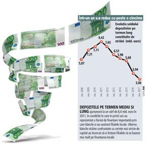 Străinii continuă să scoată bani din România: 880 milioane de euro s-au evaporat din depozite în ultimul an