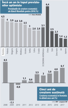 Grafic: Previziunile de creştere economică ale Băncii Mondiale pentru 2018 (%)