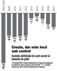 Grafic: Evoluţia deficitului de cont curent al balanţei de plăţi