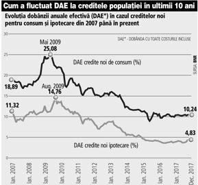 Cum a evoluat în ultimii 10 ani DAE la creditele ipotecare şi de consum, pe care deputatul Zamfir vrea să le plafoneze