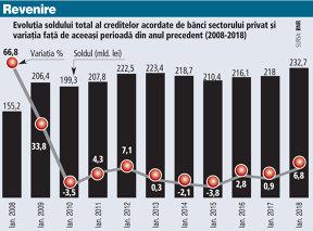 Creditarea privată a început anul 2018 cu o creştere anuală de aproape 7%. Împrumuturile în lei pentru populaţie susţin puternic creditarea