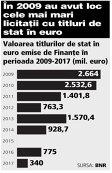 Grafic: Valoarea titlurilor de stat în euro emise de Finanţe în perioada 2009-2017 (mil. euro)