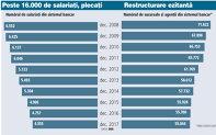 Grafic: Numărul de salariaţi din sistemul bancar