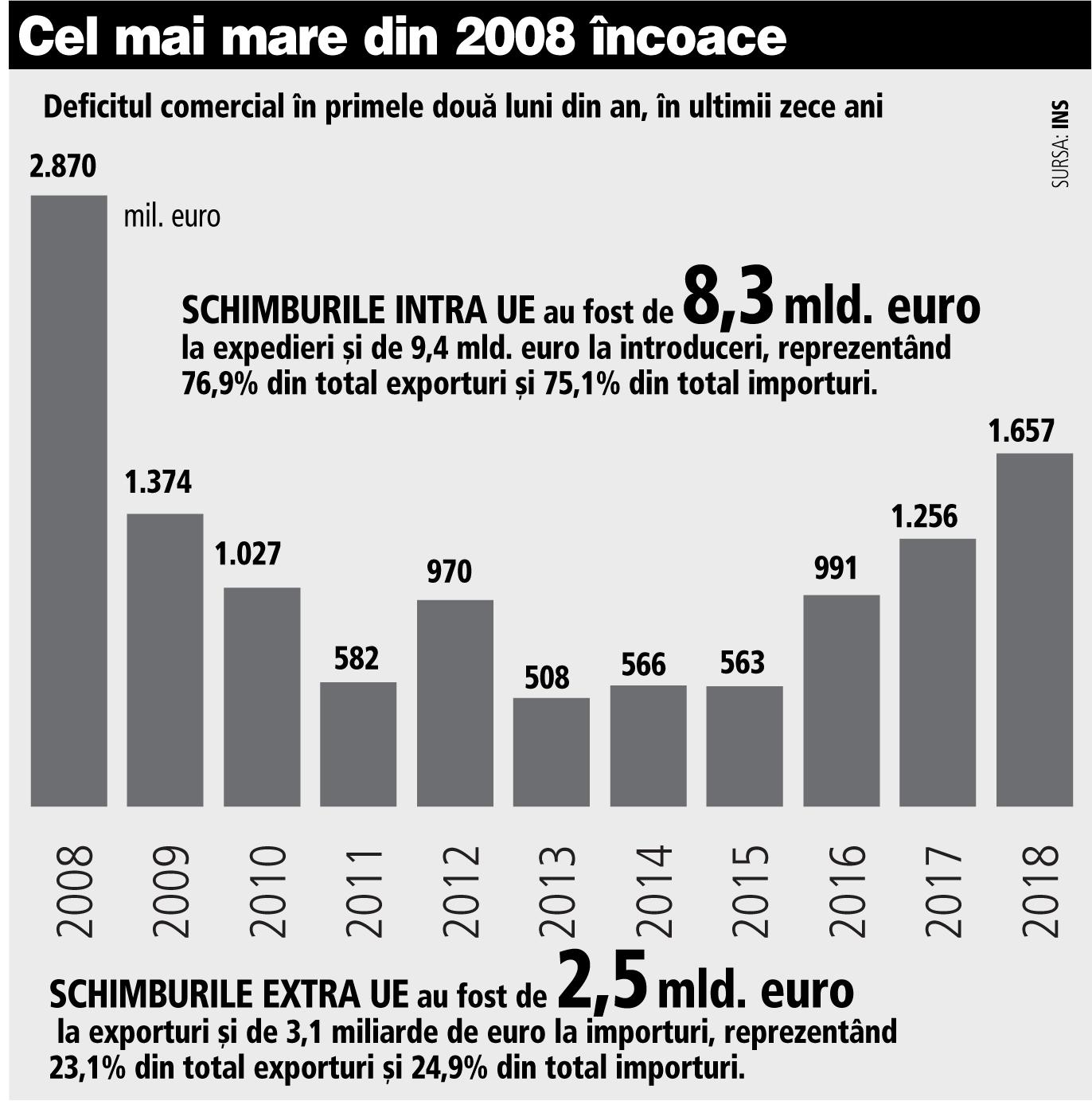 Știri EUR / USD