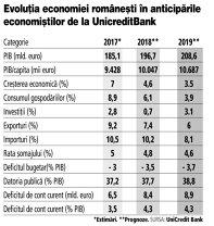 Grafic: Evoluţia economiei româneşti în anticipările economiştilor de la UnicreditBank