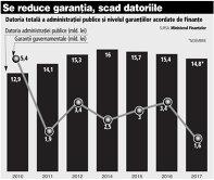 Grafic: Datoria totală a administraţiei publice şi nivelul garanţiilor acordate de Finanţe (2010-2017)