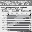 Peste 90% dintre investitorii străini spun că planurile de business le sunt afectate de modificările legislative