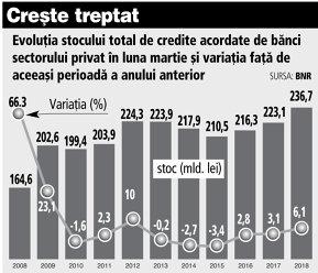 Creditarea creşte de trei luni cu peste 6%: în martie stocul finanţărilor a ajuns la 236,7 miliarde de lei