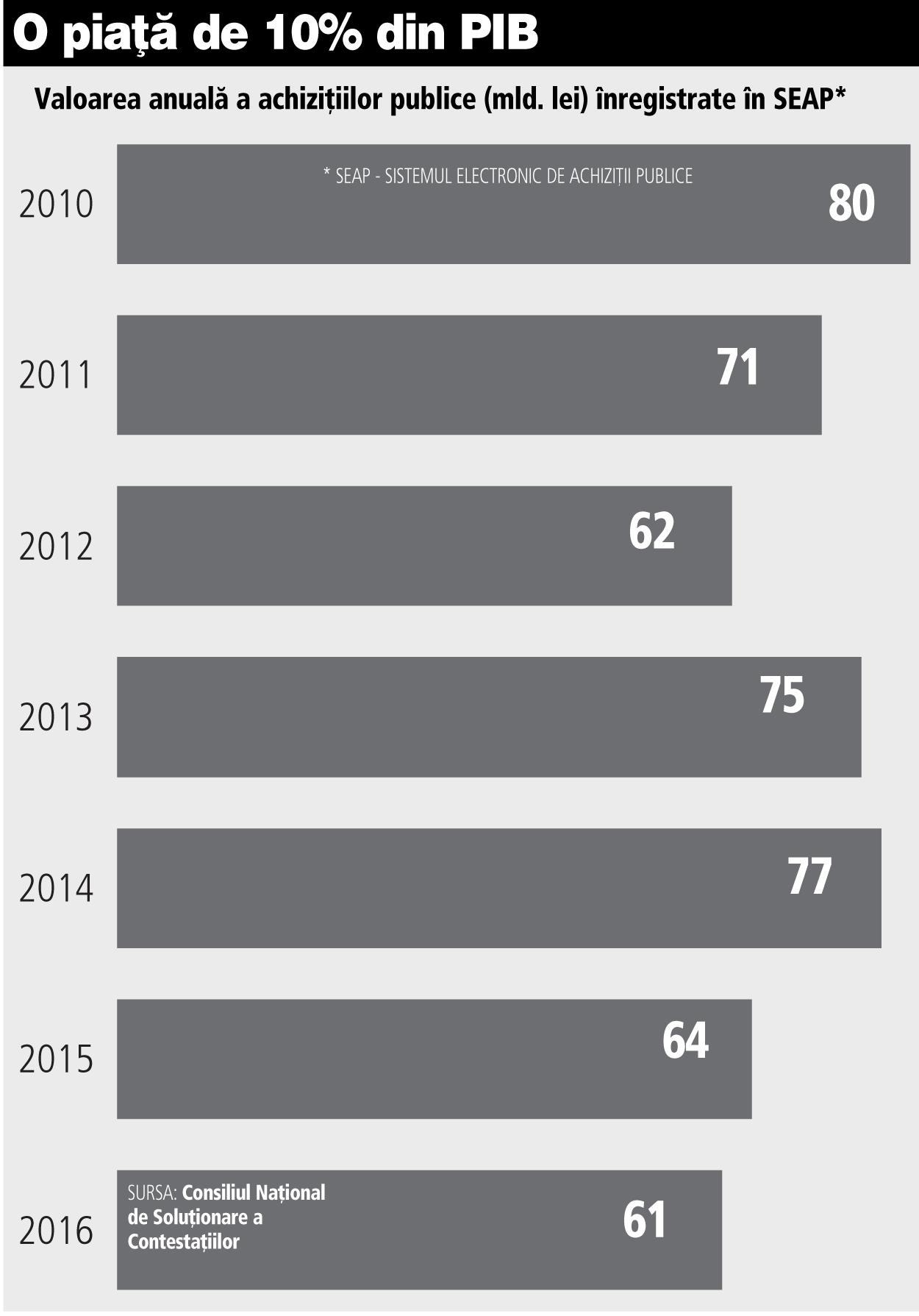 Grafic: Valoarea anuală a achiziţiilor publice (mld. lei) înregistrate în SEAP (2010-2016)