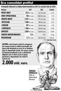 Grafic: Principalii indicatori ai Alpha Bank România în 2017 şi variaţia faţă de 2016