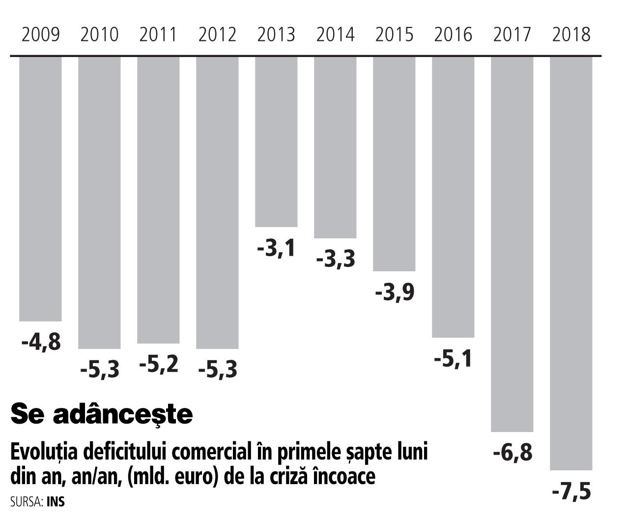 Iulie 2018: importurile cresc din nou peste exporturi, iar deficitul la şapte luni, an/an, este cel mai mare din 2009 încoace