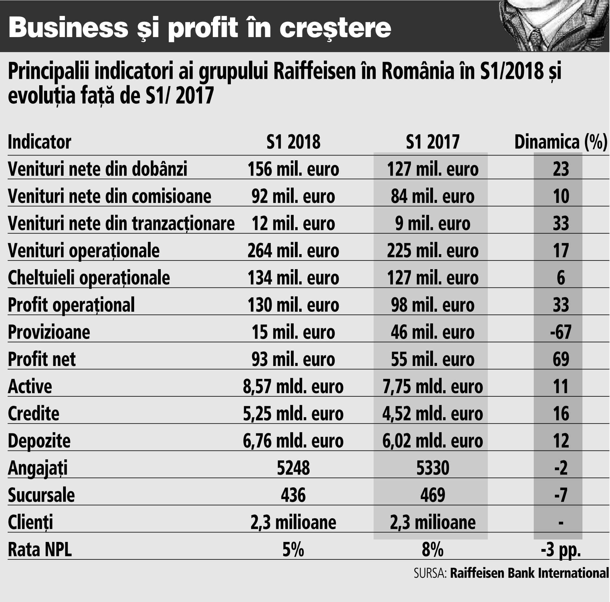 Grafic: Principalii indicatori ai grupului Raiffeisen în România în S1/2018 şi evoluţia faţă de S1/ 2017