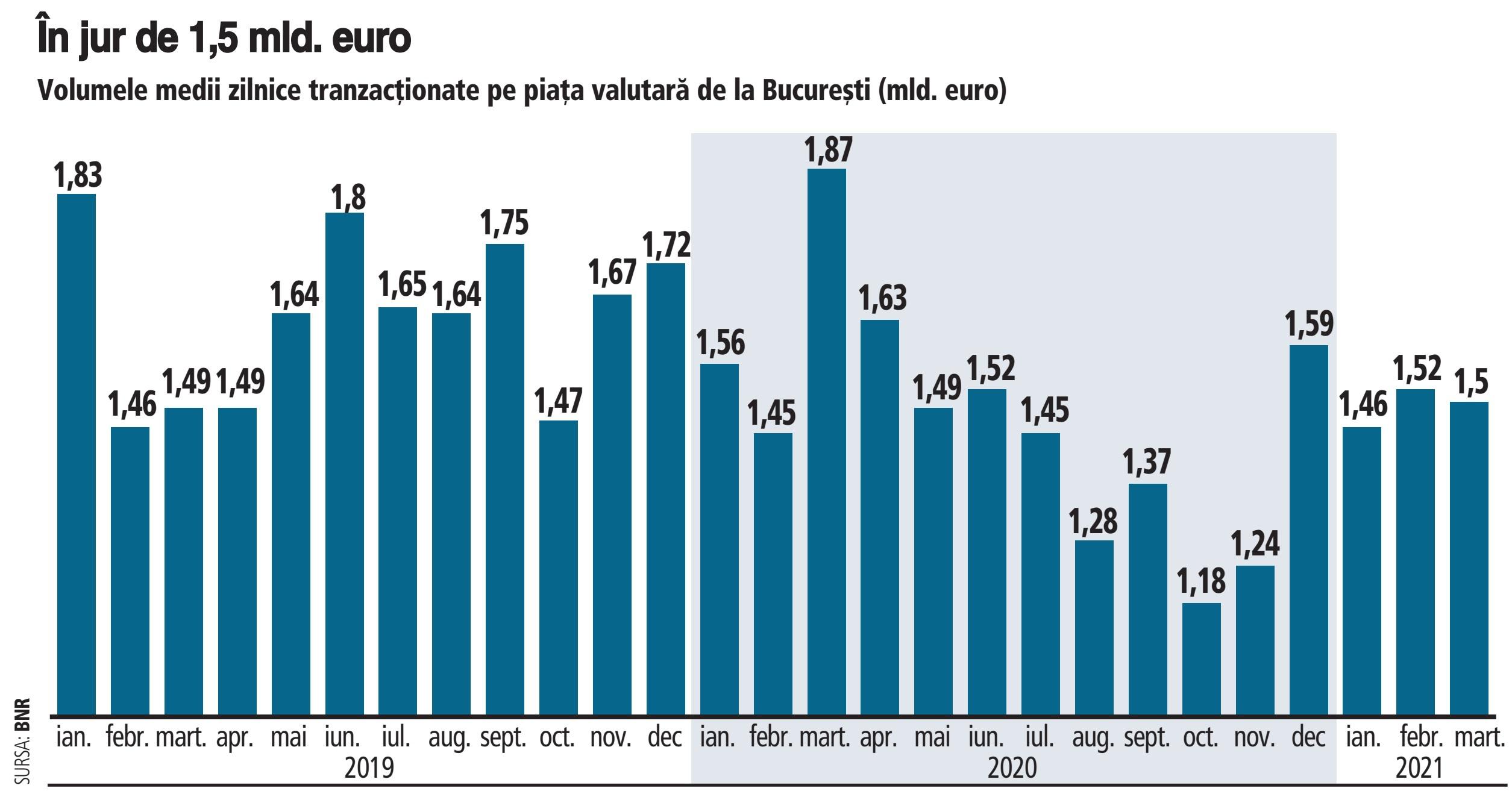 volumele pieței valutare