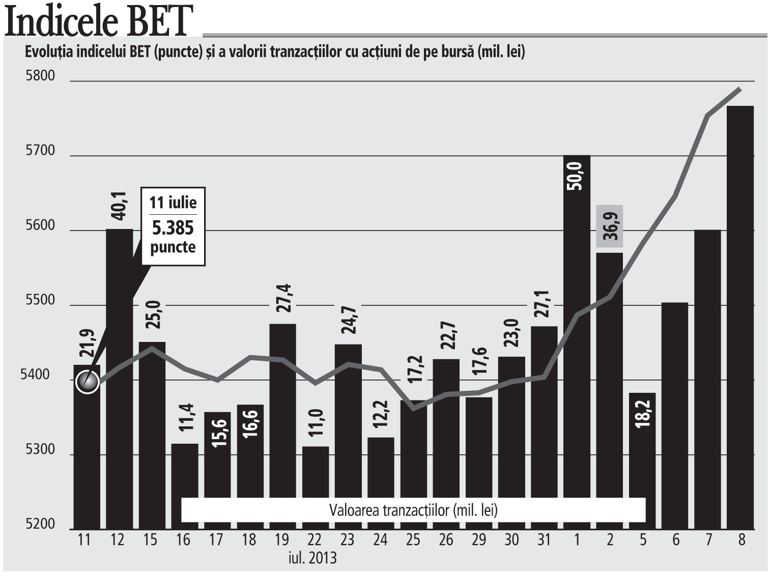 Topul creşterilor de pe bursă în ultimele şase şedinţe: BVB, Erste, SIF5