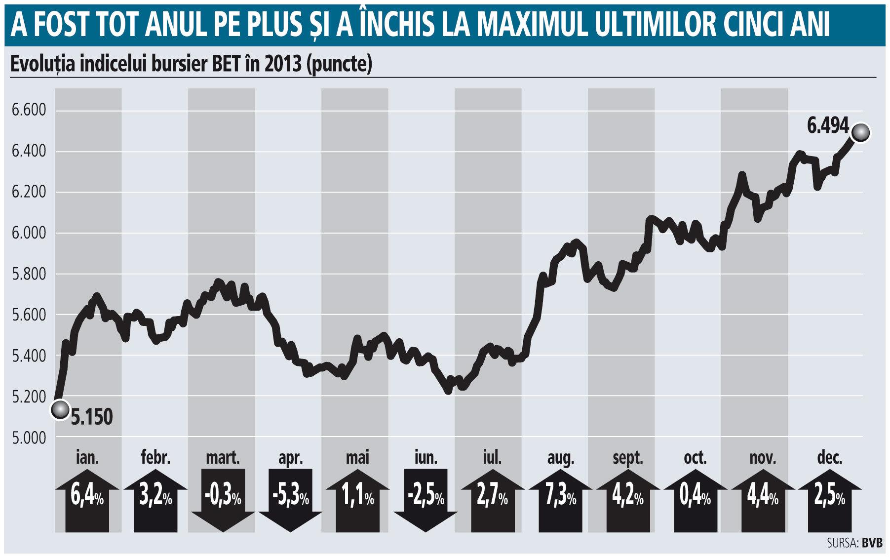 Cum se anunţă anul 2014 pe bursă: Indicele BET ar putea creşte cu încă 15%, însă riscurile vin de pe pieţele externe şi din politică