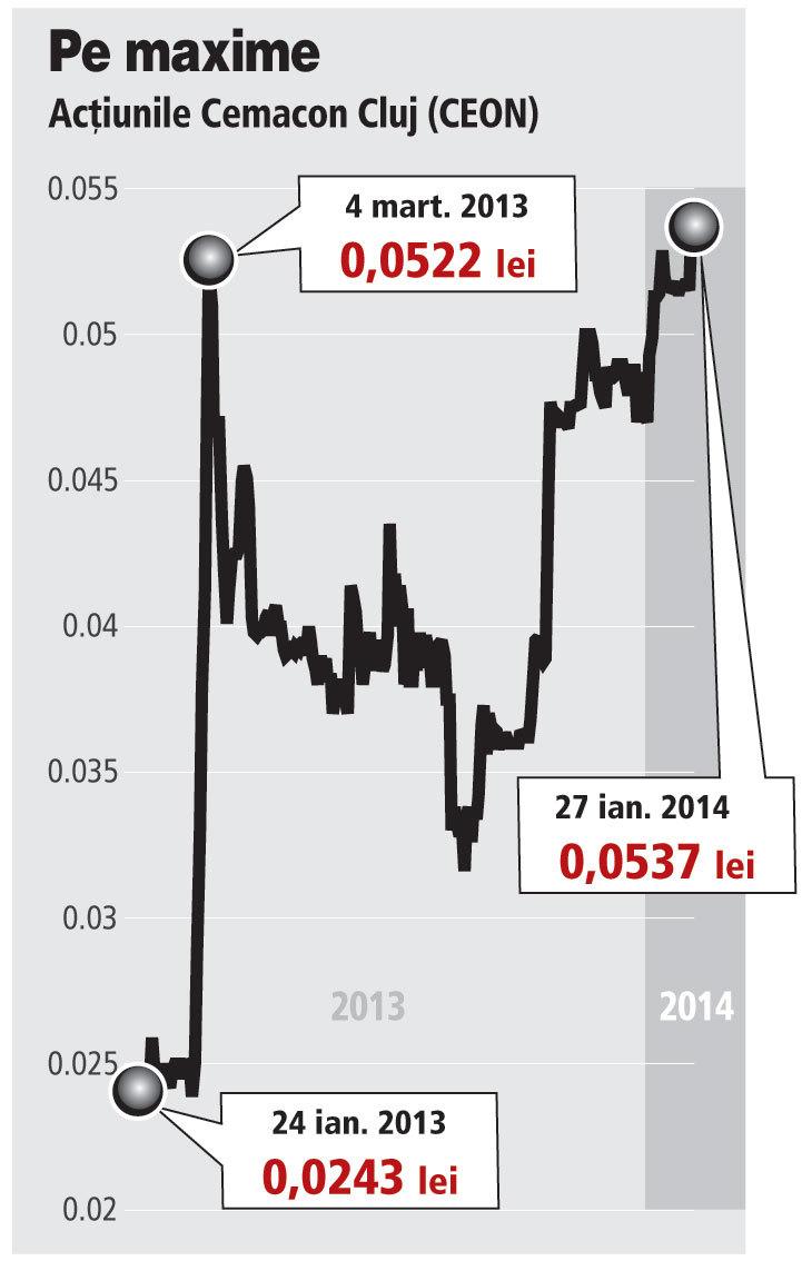 Trei acţionari ai Cemacon au cumpărat 11% din acţiuni în oferta de preluare şi au ajuns să controleze 77% din companie