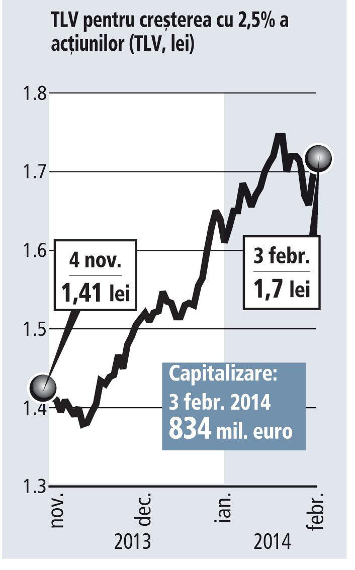 Jurnal de bursă 04 feb. 2014