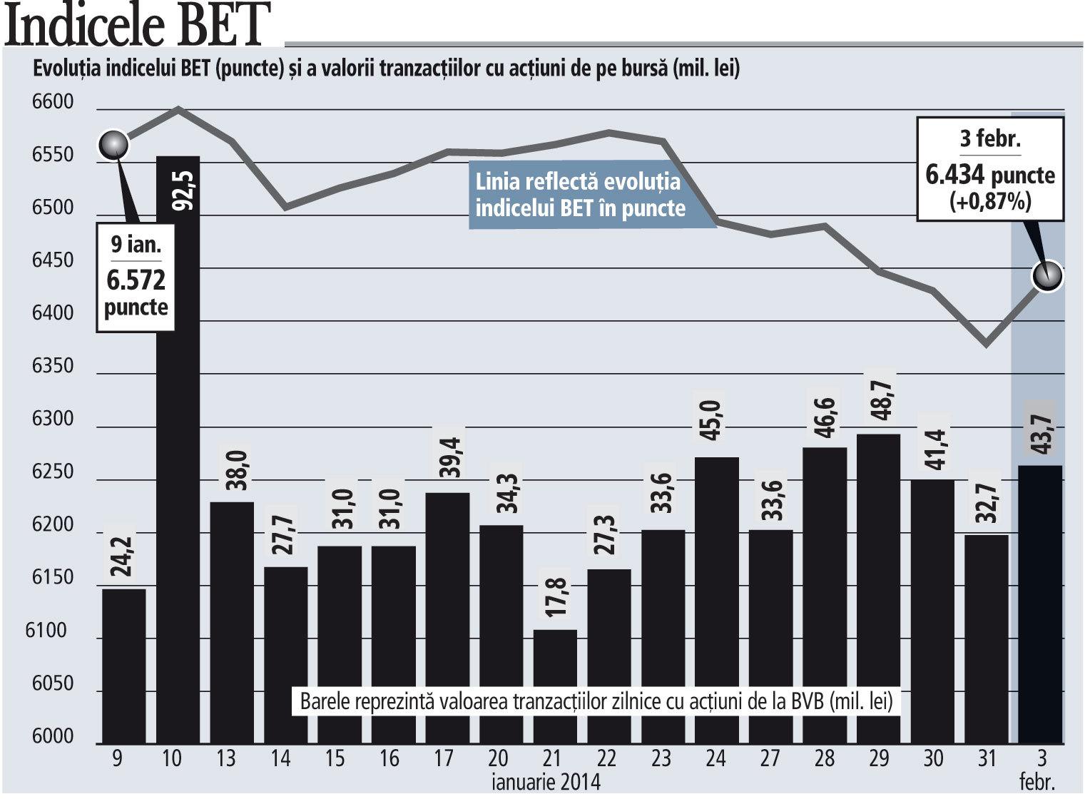 Volatilitatea pe bursă: ieri a deschis pe minus şi a închis pe plus