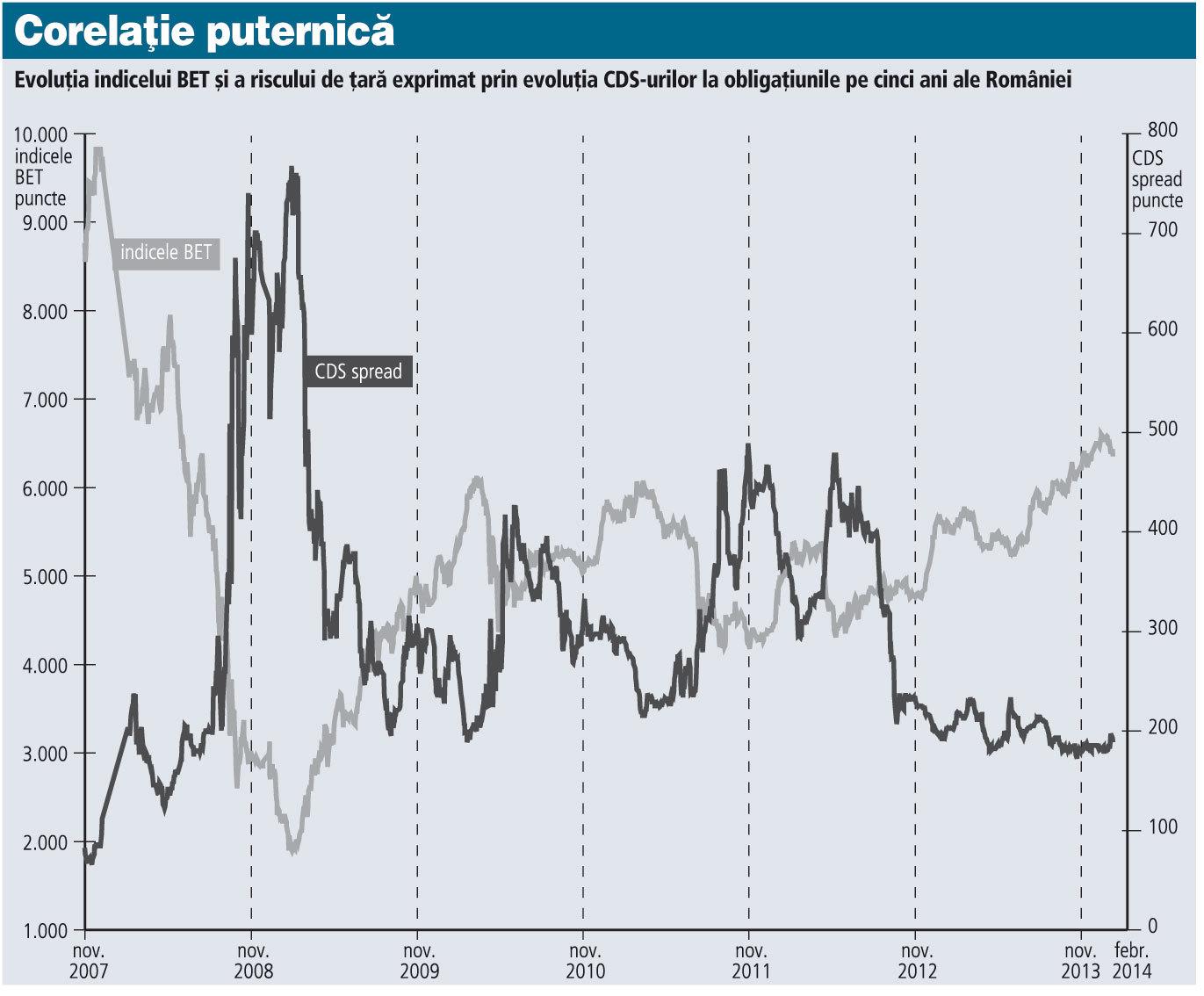 Care este legătura dintre BET şi CDS-uri? Cu cât riscul de ţară, măsurat de CDS-uri, este mai mic, cu atât investitorii sunt mai dispuşi să cumpere acţiuni