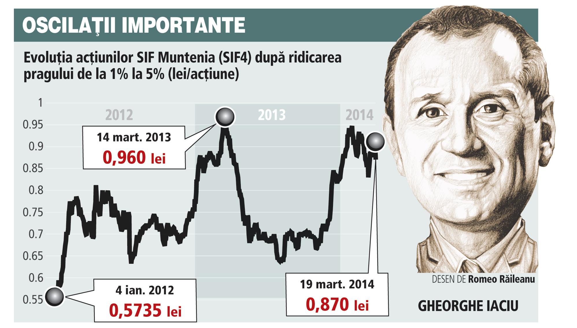 Iaciu şi Andrici au ieşit de la SIF Muntenia cu profit de 90% după doi ani