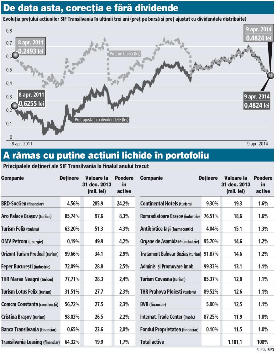 Scădere justificată sau oportunitate de cumpărare? Acţiunile SIF Transilvania au pierdut 30% în ultimele trei luni