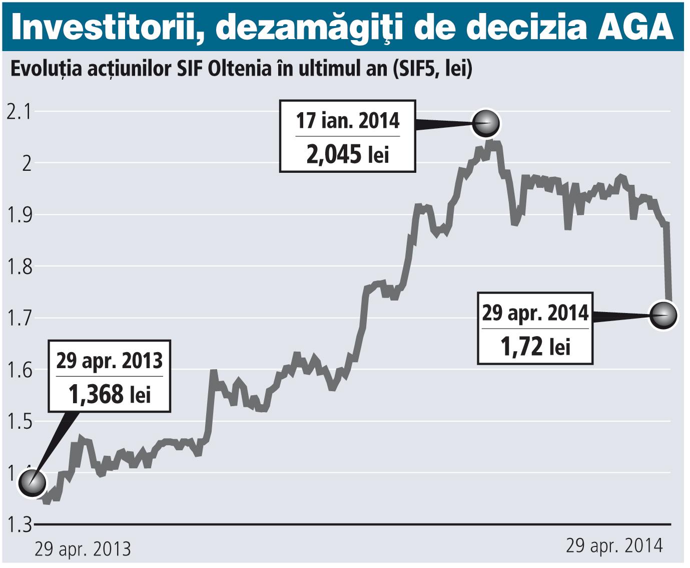 Dividendele de la SIF Oltenia au rămas în aer. Acţiunile au scăzut ieri cu 8,7%
